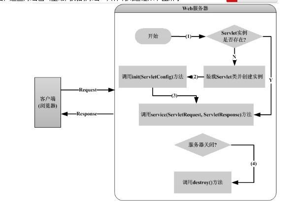 server流程
